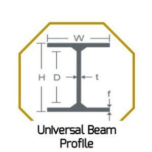 Universal Beam Profile